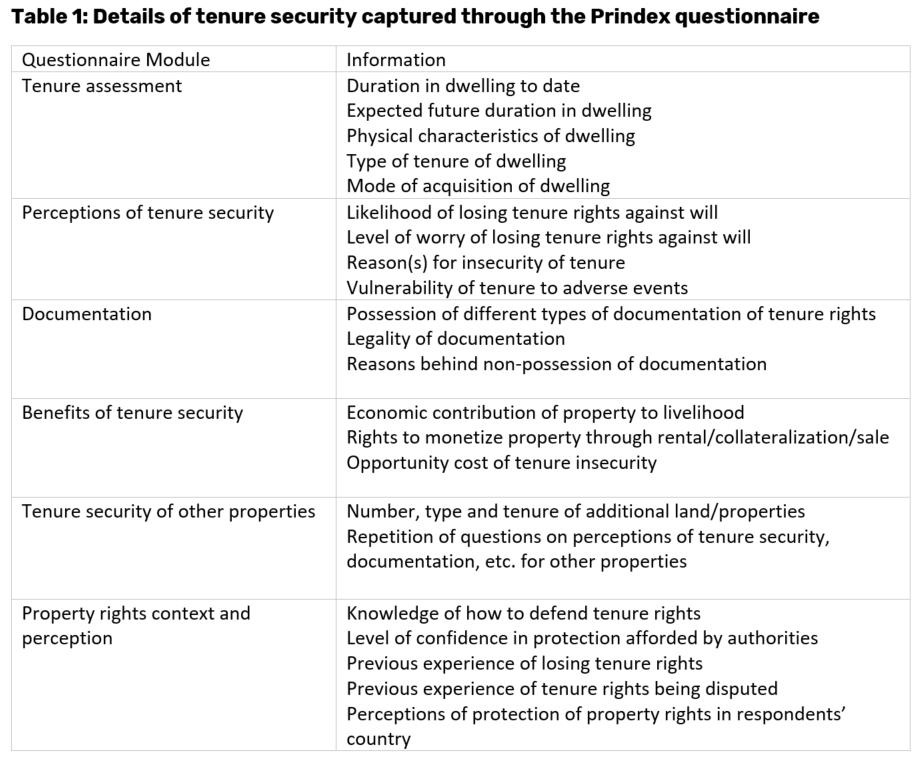 Table 1 - Methodology